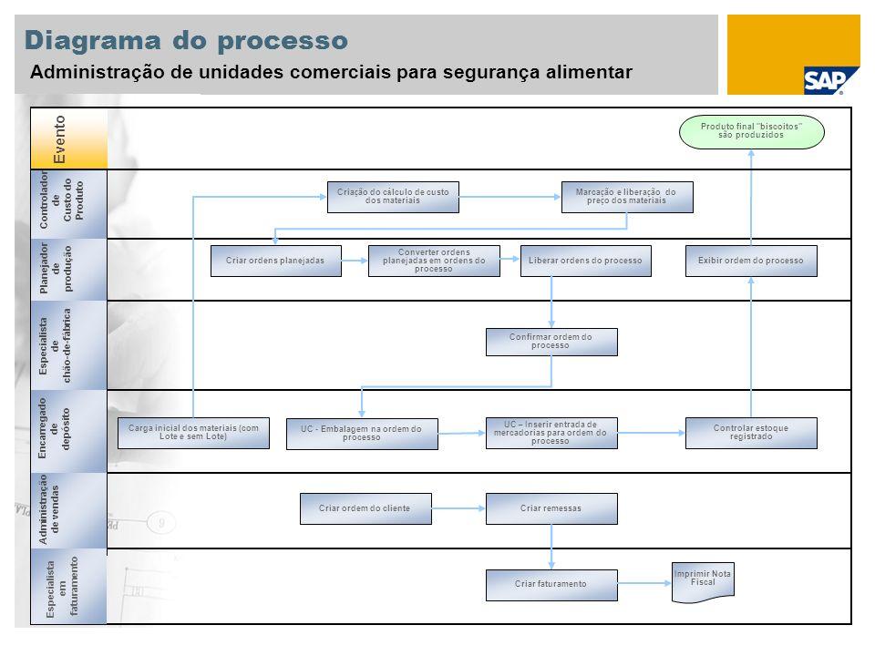 Anexo Objeto de dados 1 Cliente Material Lista técnica Receita Estratégia de pesquisa de lotes Registro info de qualidade Planejamento da qualidade Dados mestre utilizados