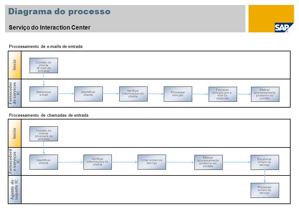 Diagrama do processo Serviço do Interaction Center Fornecedor de serviços IC Selecionar e-mail Identificar cliente Verificar informações do cliente Pr