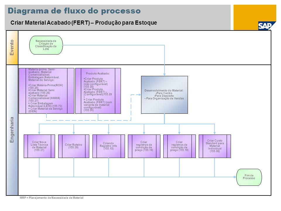 Diagrama de fluxo do processo Criar Variante de Classificação Engenharia Evento Criar características (FIFO) Necessidade de uma Nova Classificação de lote Criar Classe (FIFO / Data de Expiração) Fim de Processo Atribuindo Classe aos Materiais e Ativando o Gerenciamento de Lote Criar Matéria- Prima(ROH) (155.25) Criar Material Semi acabado (155.26) Criar Material Comercializável (HAWA) (155.27) Criar Produto Acabado (FERT) – (não configurável) (155.28) Criar Sequência de Sortimento (FIFO / Data de Expiração) Definir Estratégia de Pesquisa de Lote para gerenciamento de inventário: - SD / PP