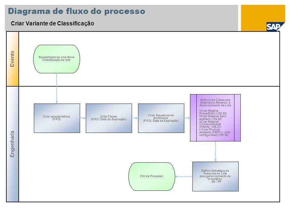 Diagrama de fluxo do processo Criar Variante de Classificação Engenharia Evento Criar características (FIFO) Necessidade de uma Nova Classificação de