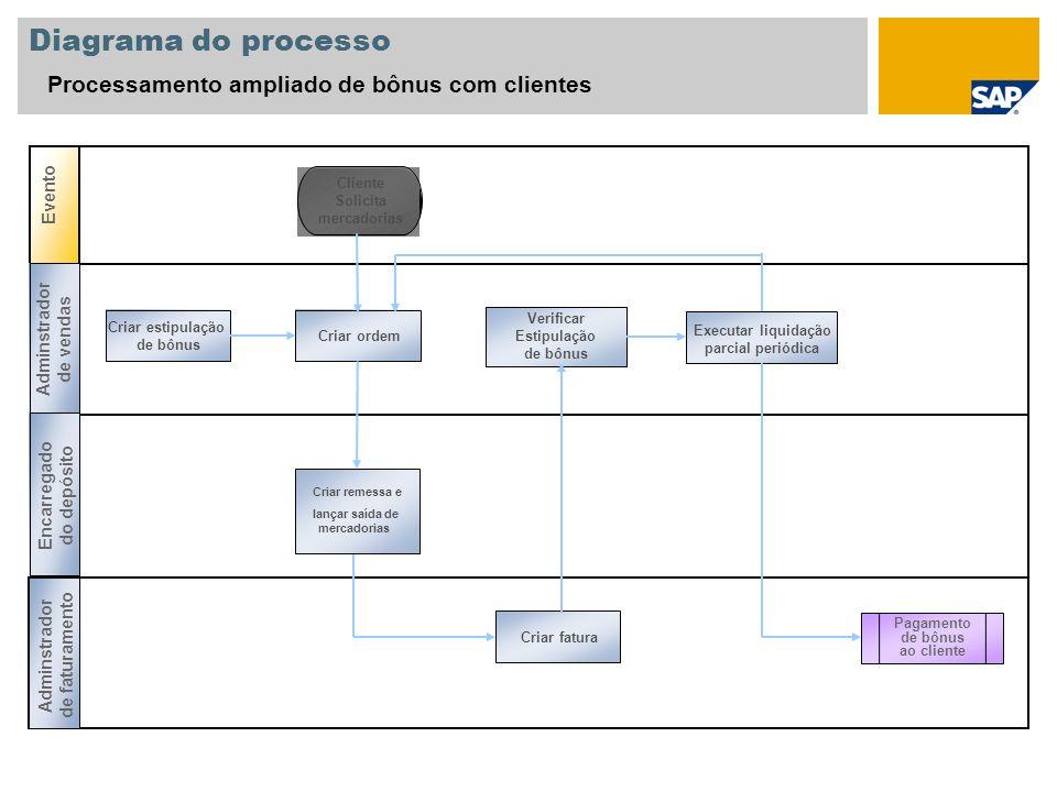 Diagrama do processo Processamento ampliado de bônus com clientes Evento Cliente Solicita mercadorias Criar ordemCriar fatura Executar liquidação parc