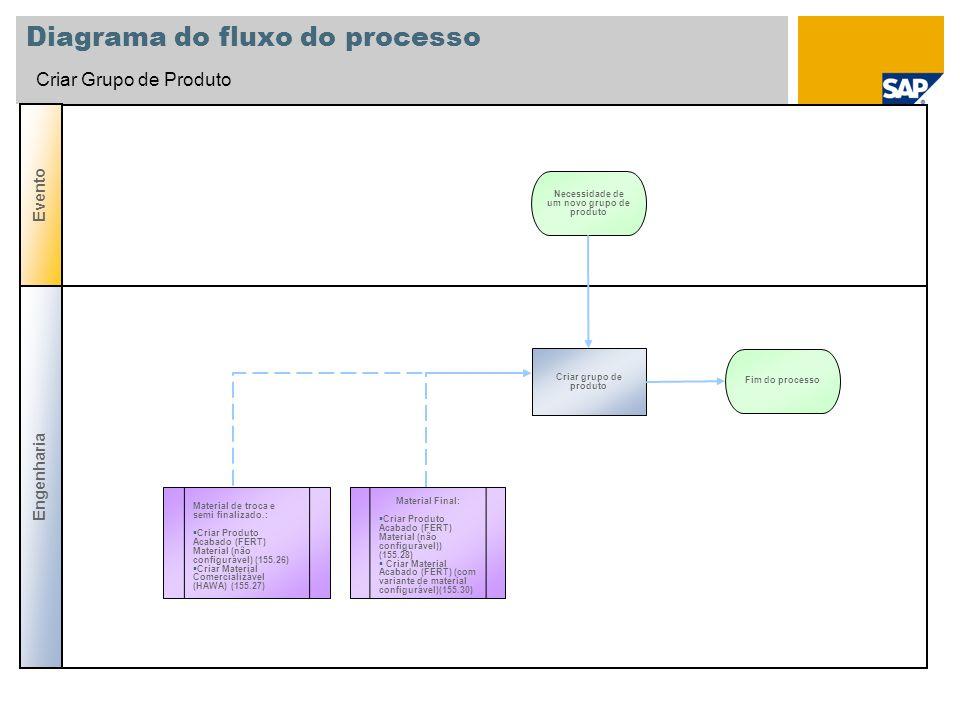 Diagrama do fluxo do processo Criar Grupo de Produto Criar grupo de produto Necessidade de um novo grupo de produto Fim do processo Material de troca