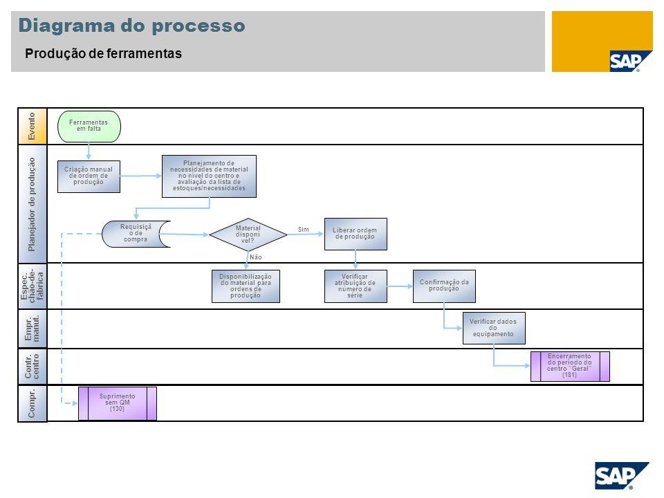 Diagrama do processo Produção de ferramentas Evento Espec. chão-de- fábrica Planejador de produção Compr. Empr. manut. Não Sim Contr. centro Requisiçã