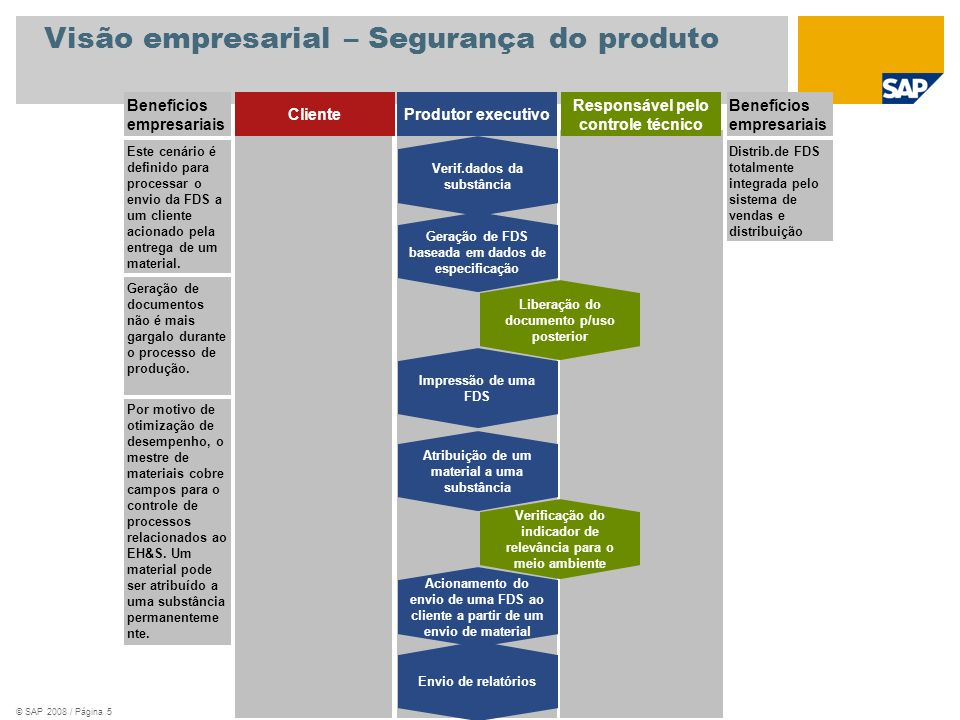 © SAP 2008 / Página 5 Visão empresarial – Segurança do produto Benefícios empresariais ClienteProdutor executivo Responsável pelo controle técnico Ben