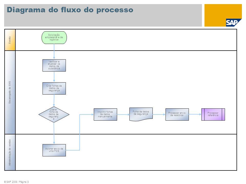 © SAP 2008 / Página 8 Evento Folha de dados de segurança Imprimir folhas de dados manualmente Processar envio de relatórios Encarregado de EHS Adminis