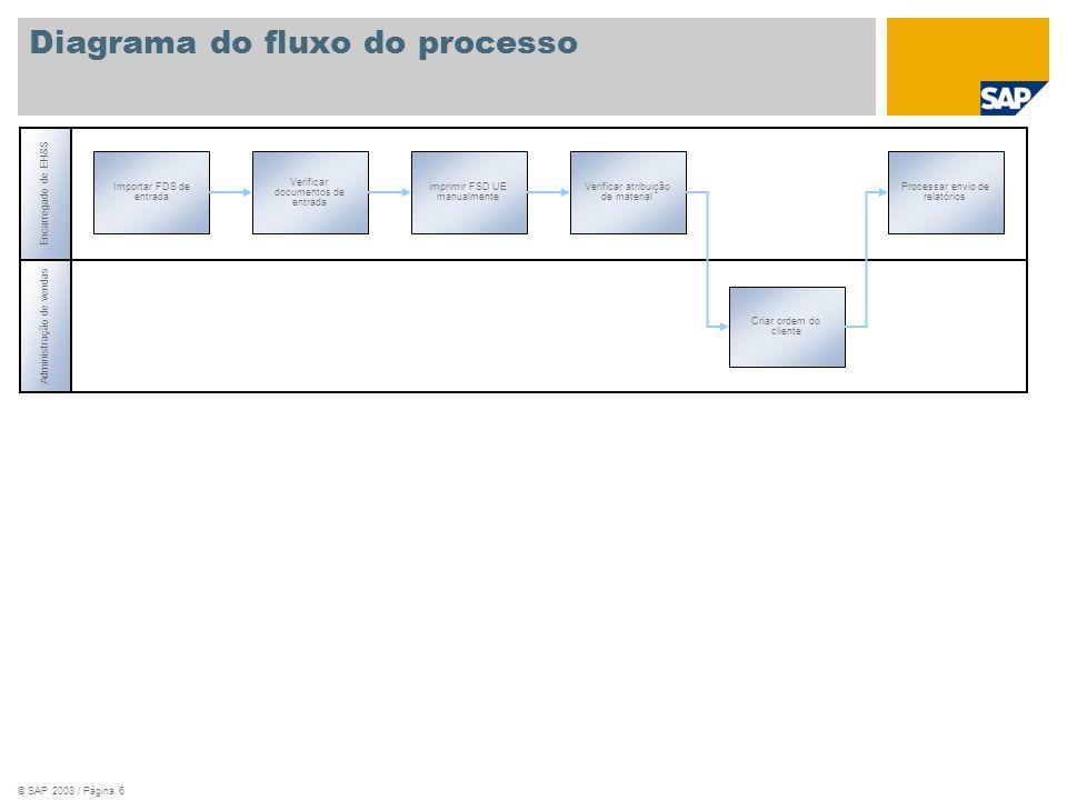 © SAP 2008 / Página 6 Encarregado de EH&S imprimir FSD UE manualmente Verificar documentos de entrada Importar FDS de entrada Verificar atribuição de