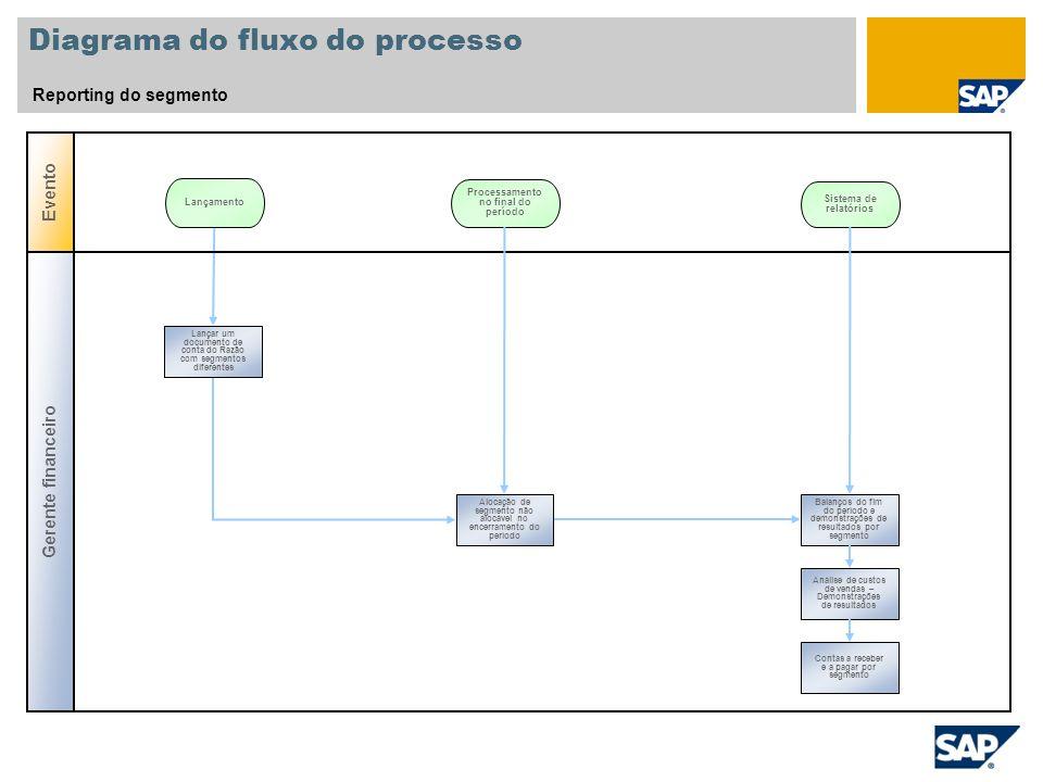 Diagrama do fluxo do processo Reporting do segmento Evento Lançamento Processamento no final do período Gerente financeiro Balanços do fim do período