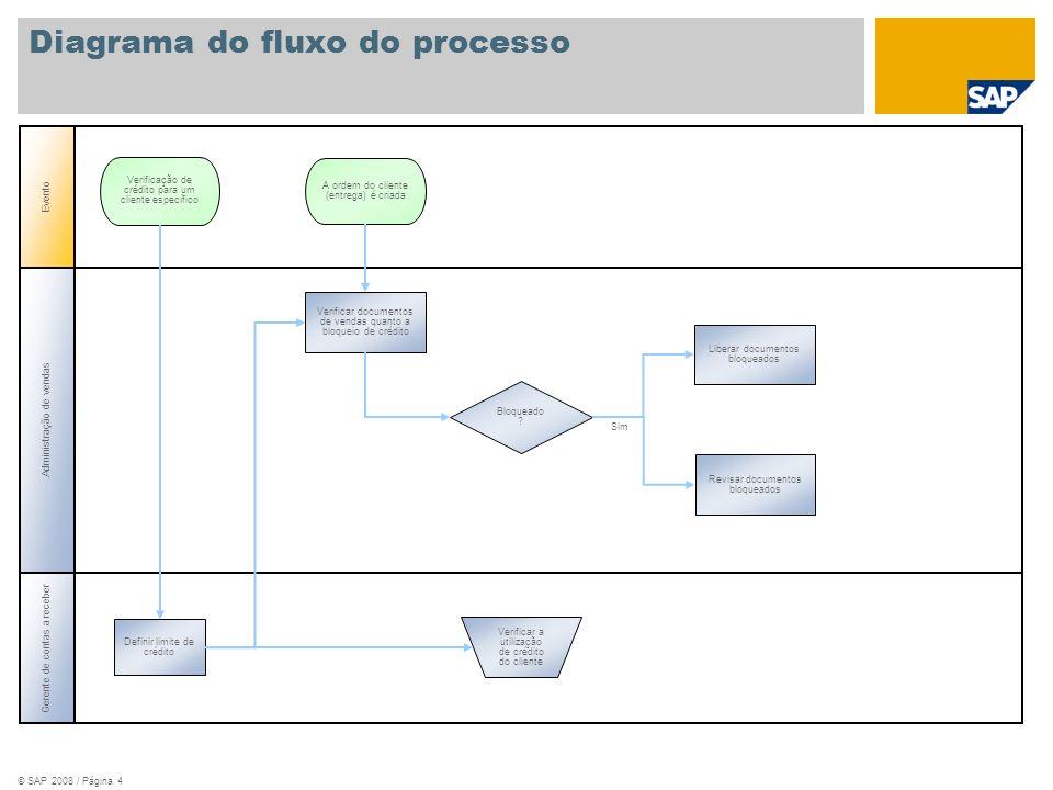 © SAP 2008 / Página 4 Gerente de contas a receber Evento Verificar a utilização de crédito do cliente Verificação de crédito para um cliente específic
