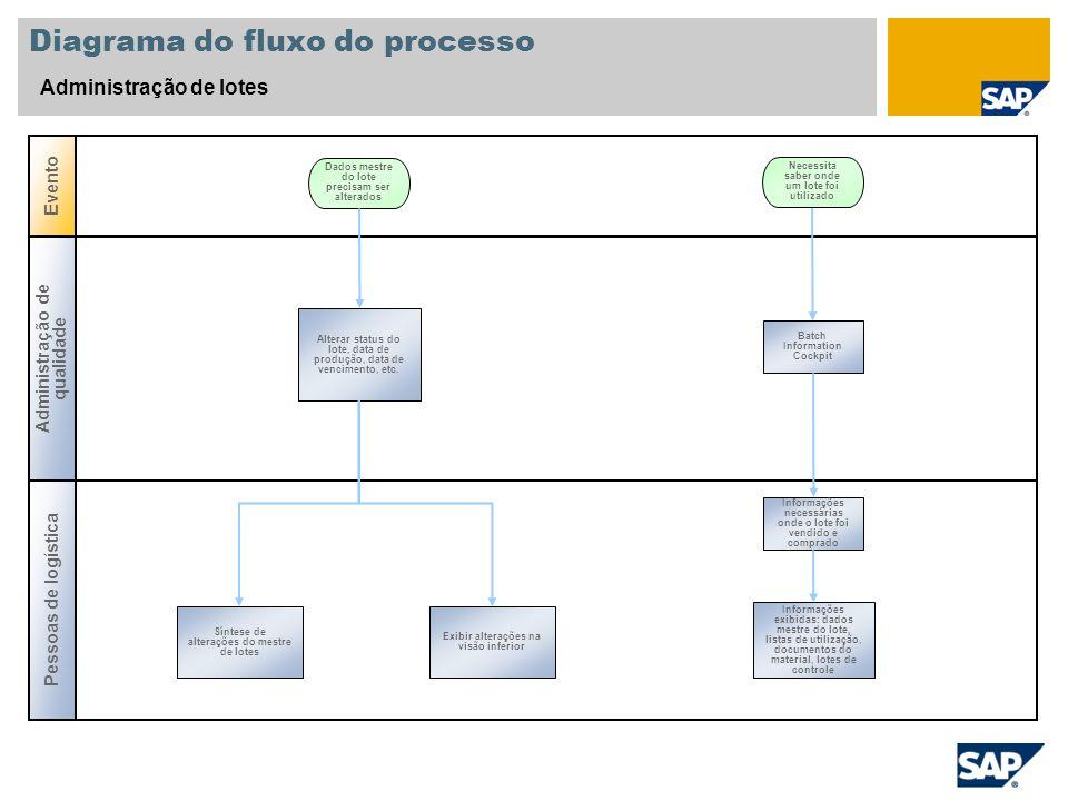 Diagrama do fluxo do processo Administração de lotes Pessoas de logística Evento Alterar status do lote, data de produção, data de vencimento, etc. Da