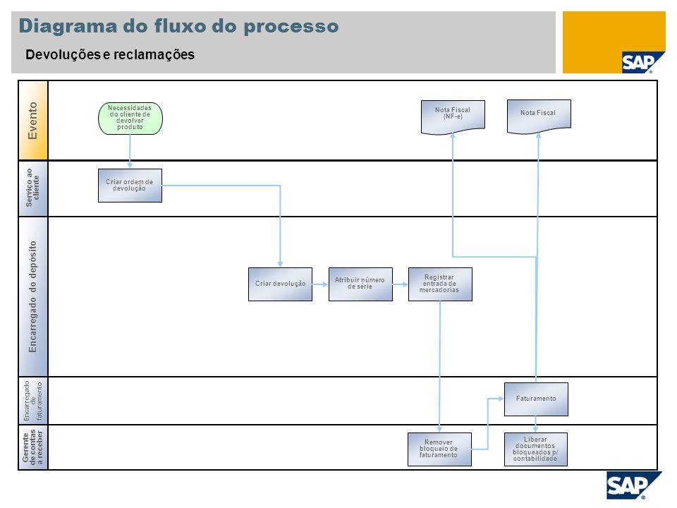 Serviço ao cliente Encarregado do depósito Diagrama do fluxo do processo Devoluções e reclamações Evento Gerente de contas a receber Necessidades do c