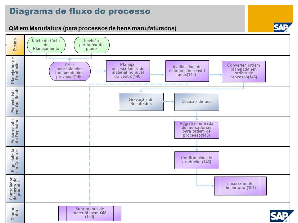 Diagrama de fluxo do processo QM em Manufatura (para processos de bens manufaturados) Encarregado do Depósito Evento Controlador de custo do produto E