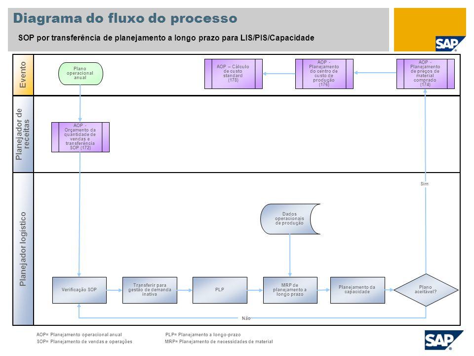 Diagrama do fluxo do processo SOP por transferência de planejamento a longo prazo para LIS/PIS/Capacidade Planejador logístico Evento Planejador de re