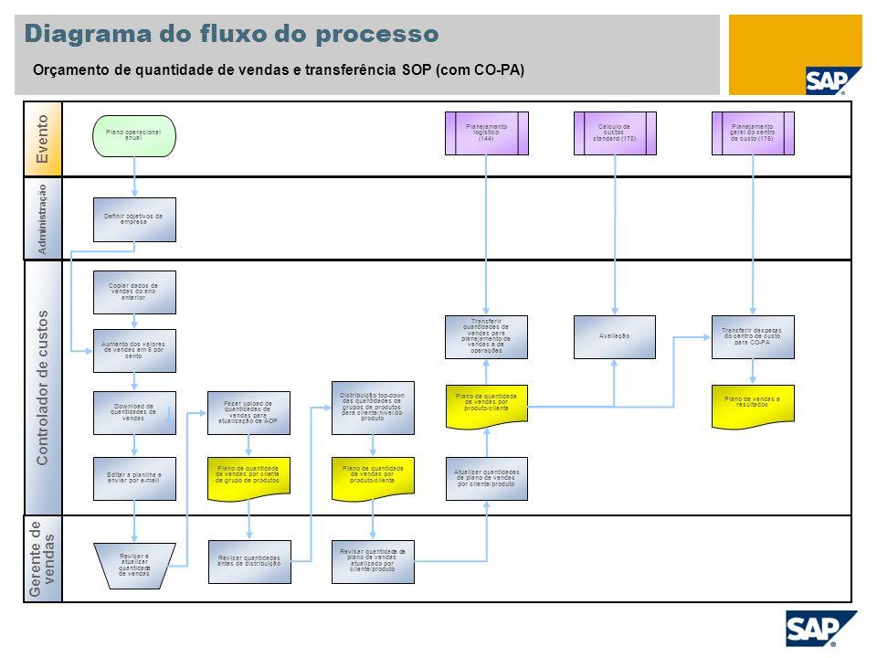 Diagrama do fluxo do processo Orçamento de quantidade de vendas e transferência SOP (com CO-PA) Controlador de custos Gerente de vendas Evento Adminis