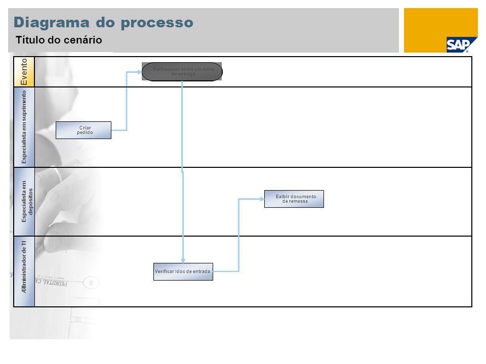 Diagrama do processo Título do cenário Evento Fornecedor envia um aviso de entrega Procurement Specialist Especialista em suprimento Criar pedido Espe