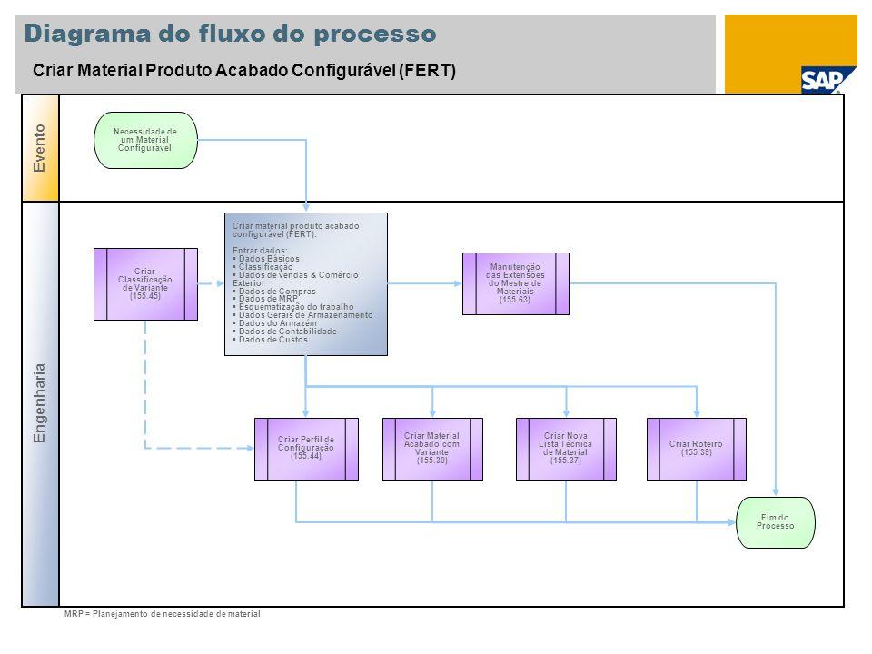 Diagrama do fluxo do processo Criar Material Produto Acabado Configurável (FERT) Engenharia Evento Criar material produto acabado configurável (FERT):