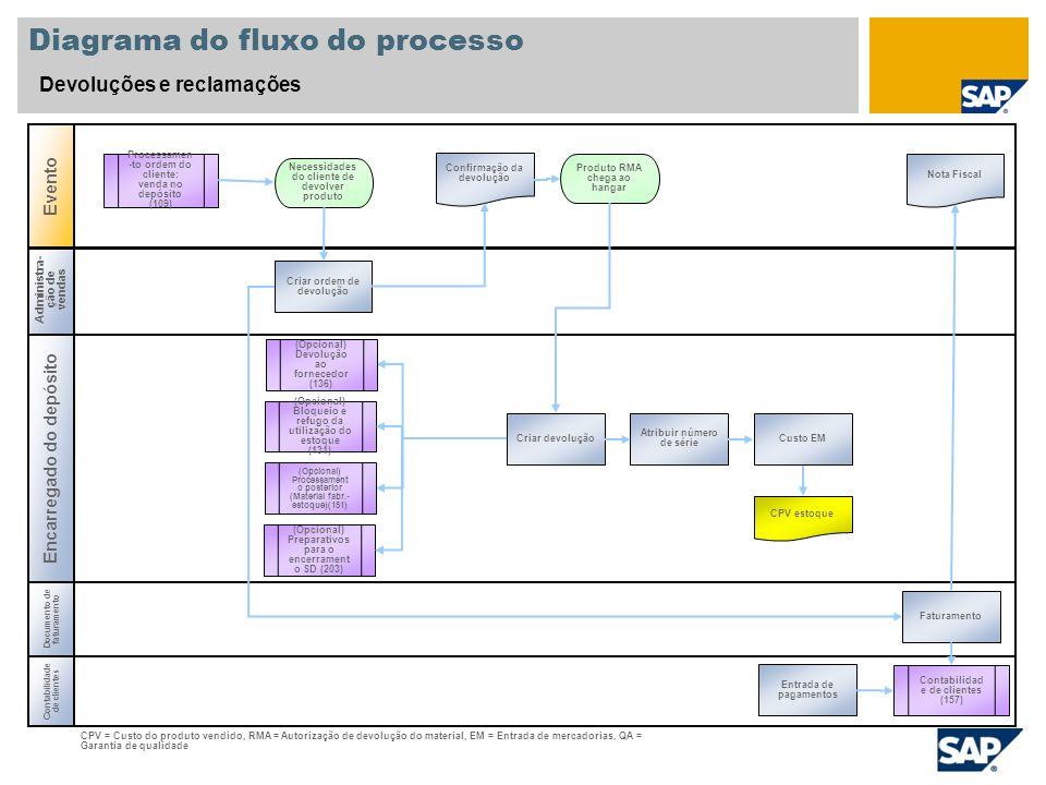 Administra- ção de vendas Encarregado do depósito Diagrama do fluxo do processo Devoluções e reclamações Evento Contabilidade de clientes Produto RMA