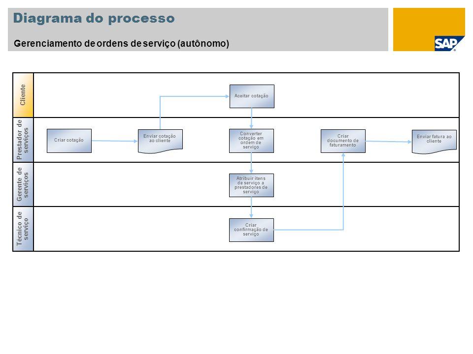 Diagrama do processo Gerenciamento de ordens de serviço (autônomo) Gerente de serviços Prestador de serviços Criar cotação Converter cotação em ordem