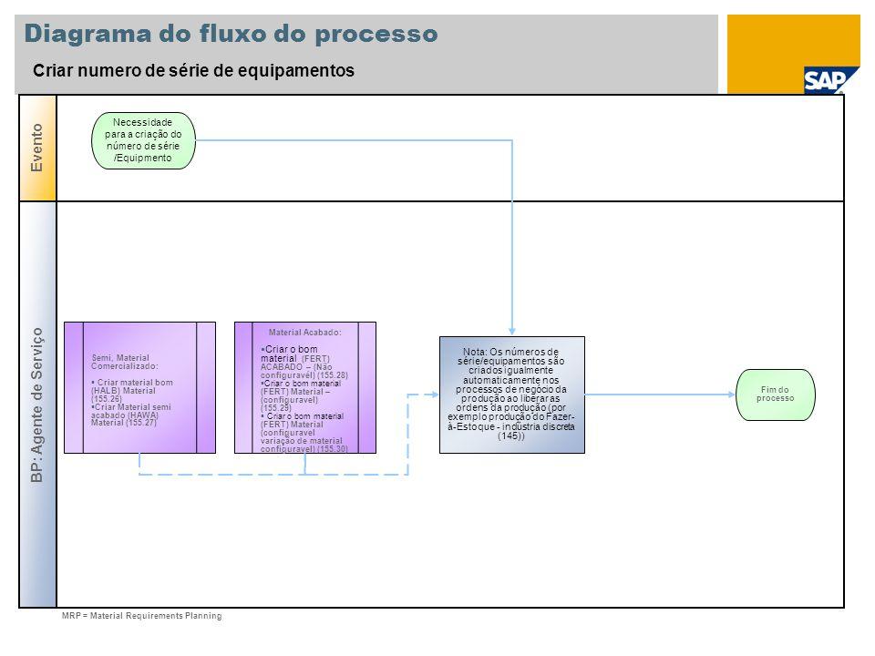 Diagrama do fluxo do processo Criar numero de série de equipamentos BP: Agente de Serviço Evento Nota: Os números de série/equipamentos são criados ig