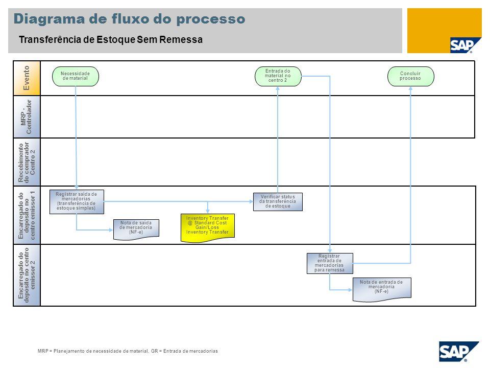 Diagrama de fluxo do processo Transferência de Estoque Sem Remessa Encarregado do depósito no centro emissor 2 Evento Necessidade de material Entrada