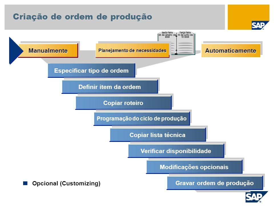 Especificar tipo de ordem Definir item da ordem Copiar roteiro Programação do ciclo de produção Copiar lista técnica Modificações opcionais Gravar ord