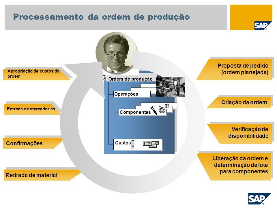 Proposta de pedido (ordem planejada) Criação da ordem Verificação de disponibilidade Liberação da ordem e determinação de lote para componentes Apropr