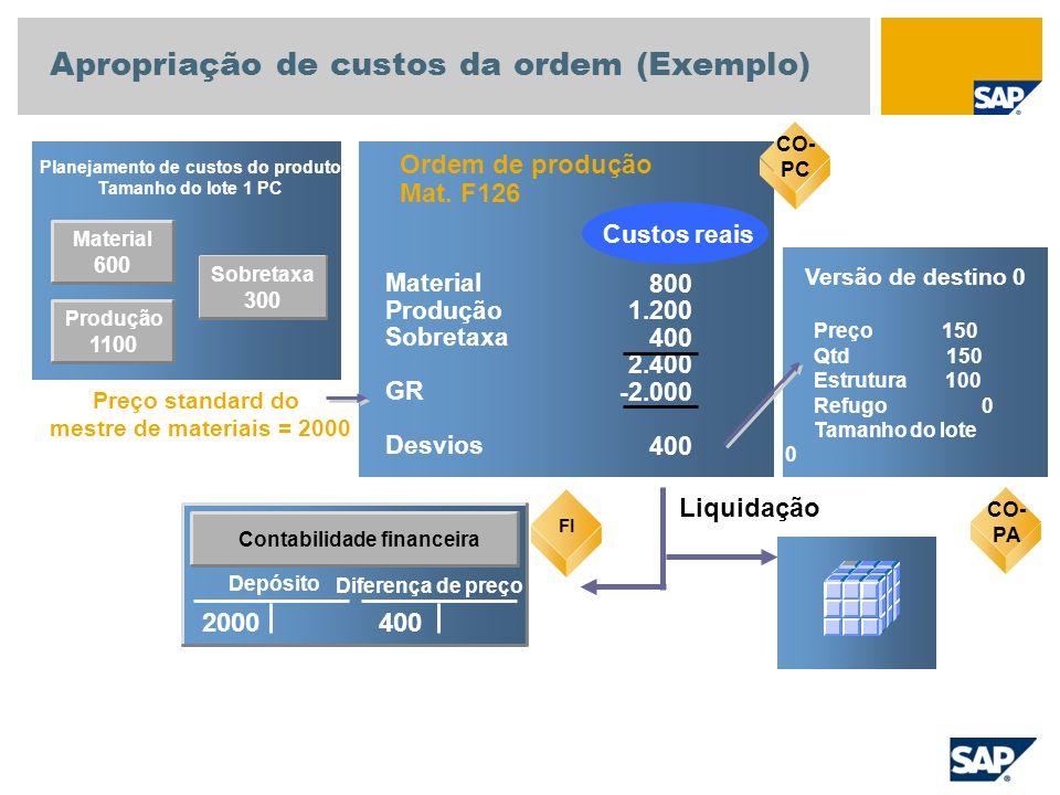 Material 600 Planejamento de custos do produto Tamanho do lote 1 PC CO-PC Ordem de produção Mat. F126 800 1.200 400 2.400 -2.000 400 Material Produção