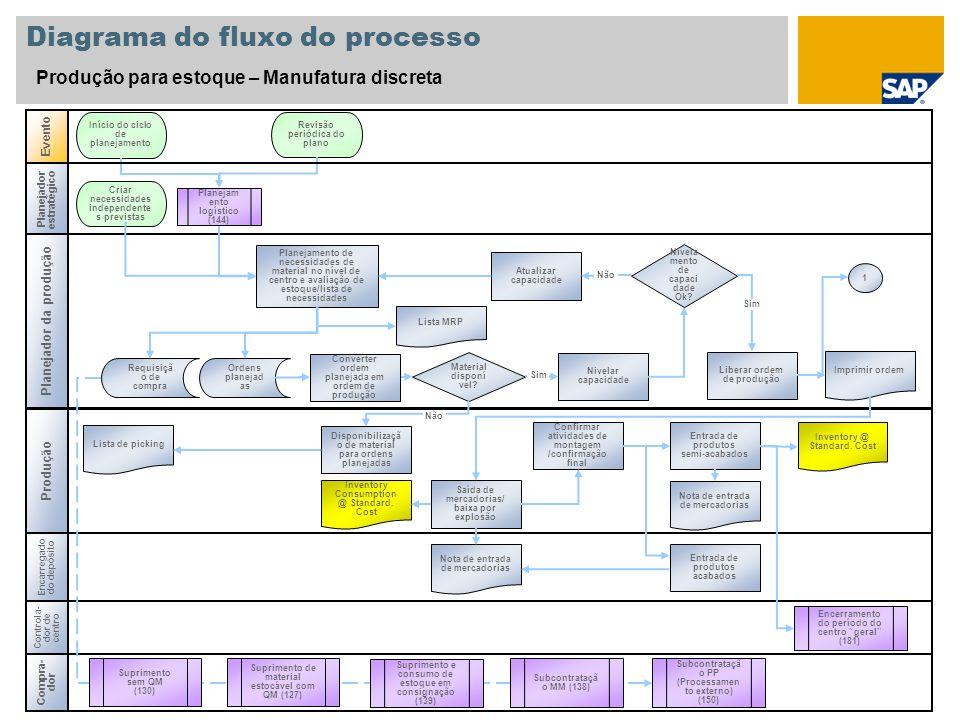 Diagrama do fluxo do processo Produção para estoque – Manufatura discreta Produção Evento Controla- dor decentro Encerramento do período do centro ger