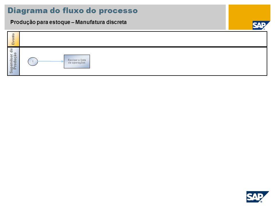 Supervisor de Produção 1 Revisar a lista de operações Evento Diagrama do fluxo do processo Produção para estoque – Manufatura discreta