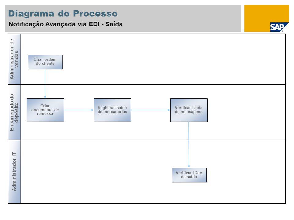 Diagrama do Processo Notificação Avançada via EDI - Saída Criar ordem do cliente Encarregado do depósito Administrador IT Administrador de vendas Cria