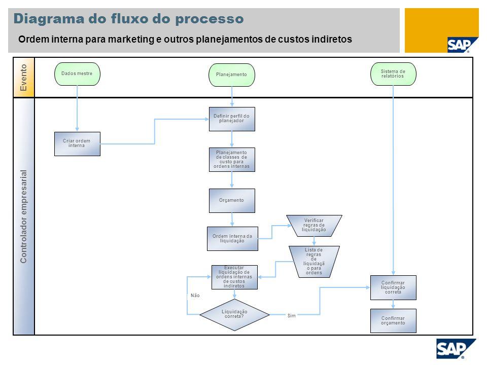 Diagrama do fluxo do processo Ordem interna para marketing e outros planejamentos de custos indiretos Controlador empresarial Evento Dados mestre Plan