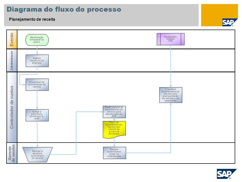 Diagrama do fluxo do processo Planejamento de receita Controlador de custos Gerente de vendas Evento Administração Planejamento logístico (144) Defini