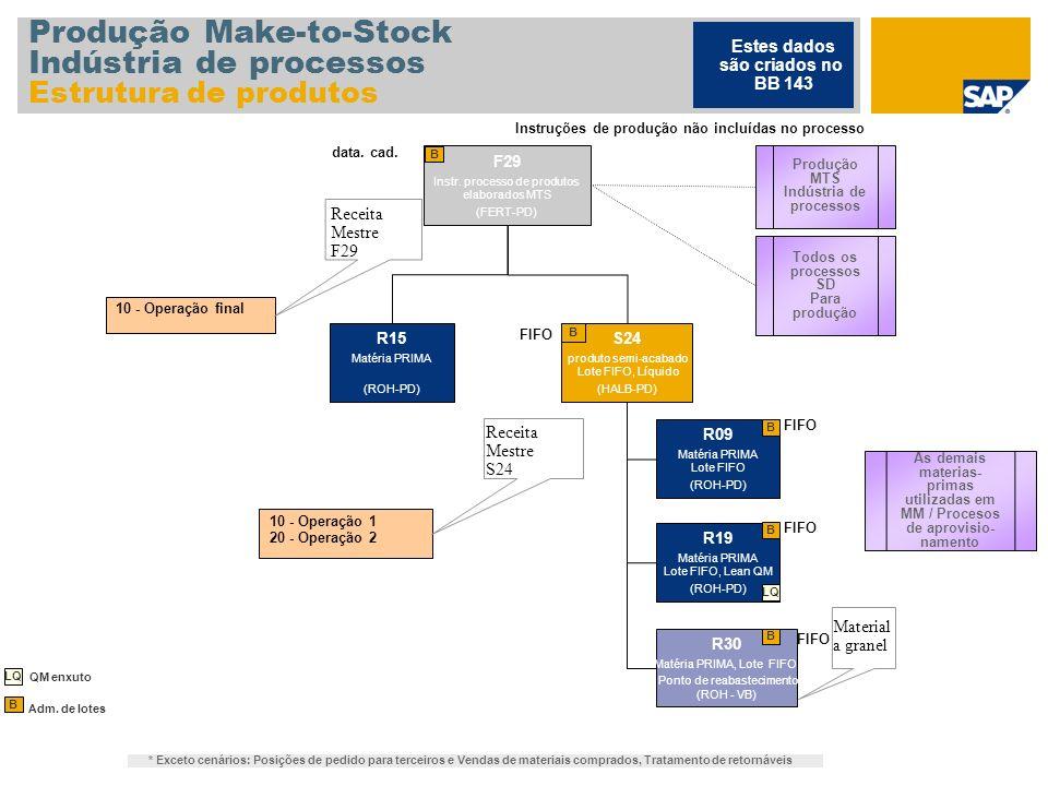 Produção Make-to-Stock Indústria de processos Estrutura de produtos F29 Instr. processo de produtos elaborados MTS (FERT-PD) B 10 - Operação final Rec