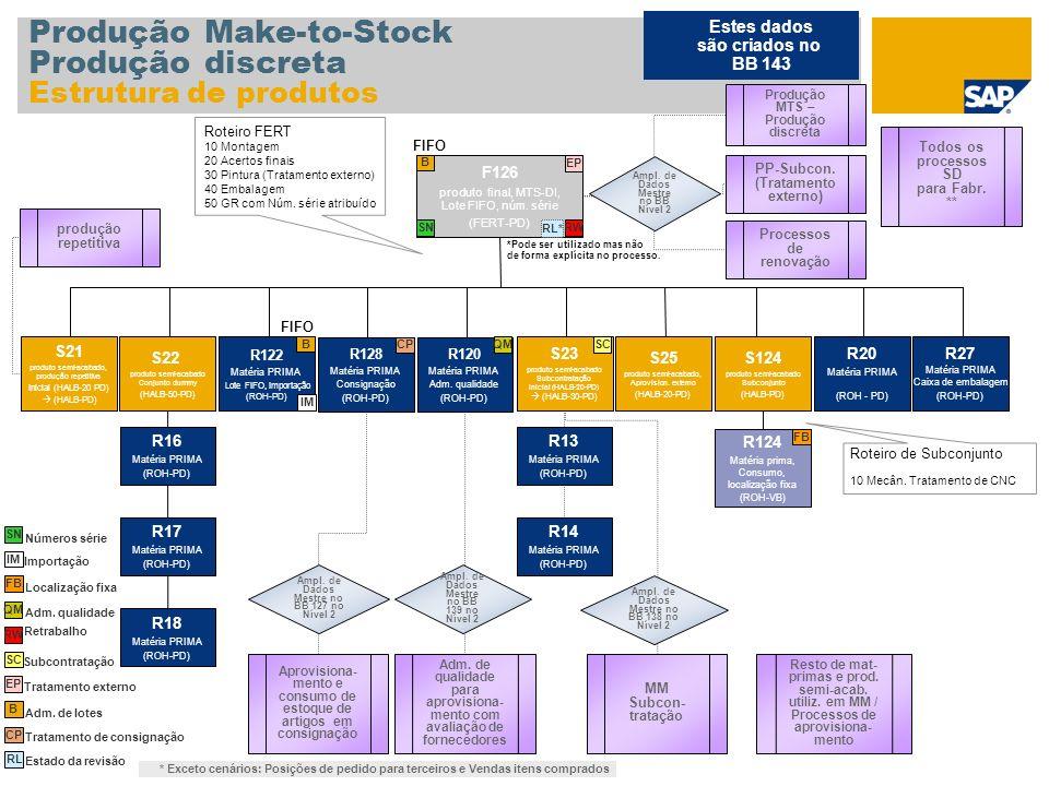 Produção Make-to-Stock Produção discreta Estrutura de produtos F126 produto final, MTS-DI, Lote FIFO, núm. série (FERT-PD) S22 produto semi-acabado Co