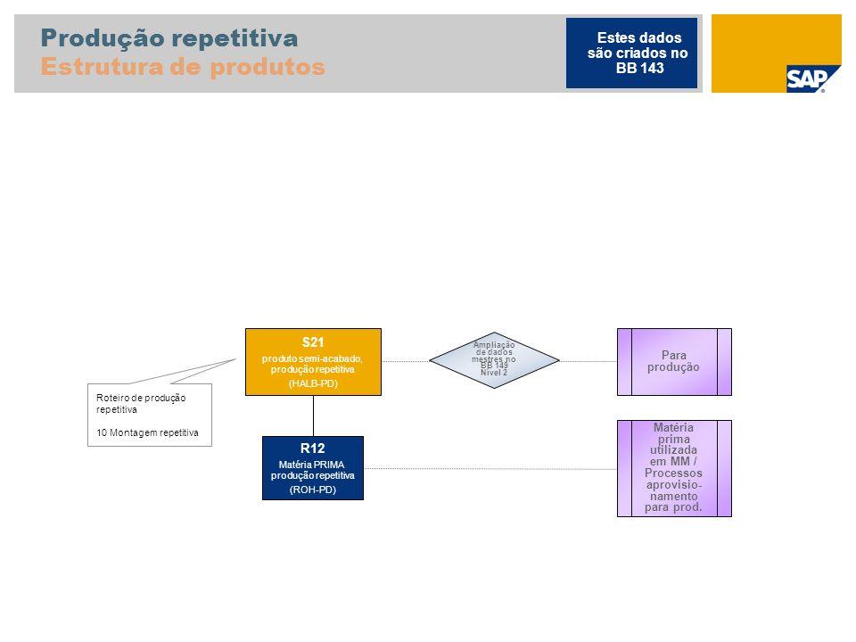 Produção repetitiva Estrutura de produtos Roteiro de produção repetitiva 10 Montagem repetitiva Para produção S21 produto semi-acabado, produção repet
