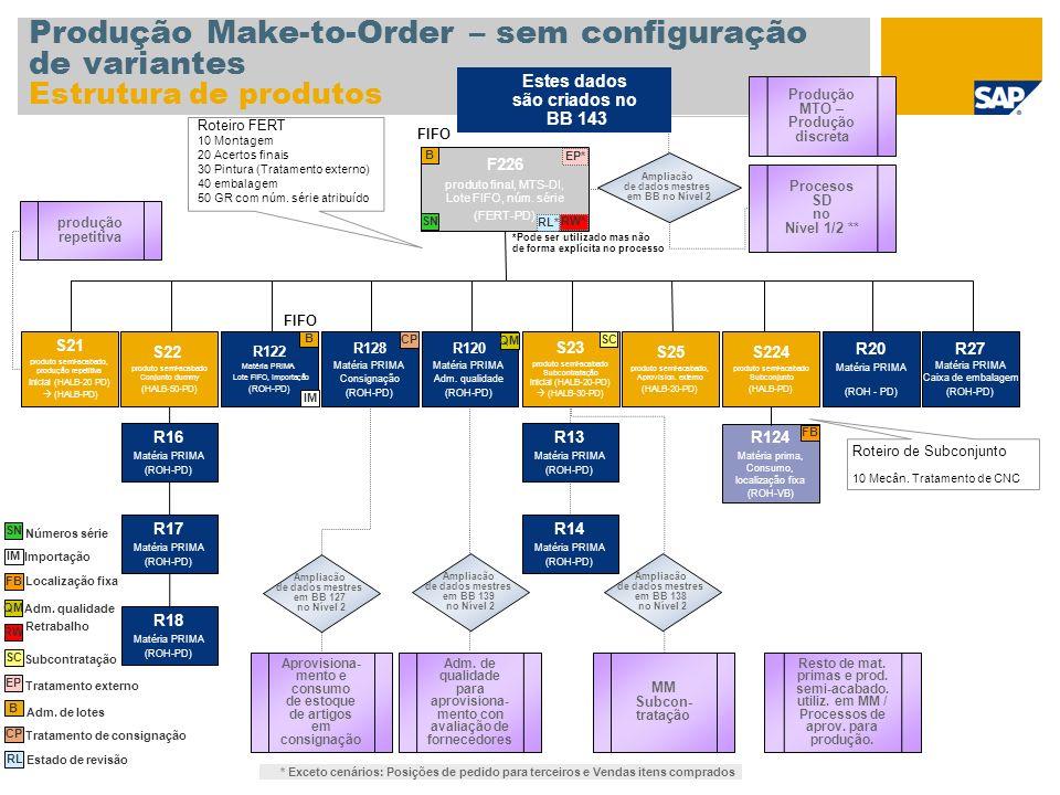 Produção Make-to-Order – sem configuração de variantes Estrutura de produtos F226 produto final, MTS-DI, Lote FIFO, núm. série (FERT-PD) S22 produto s