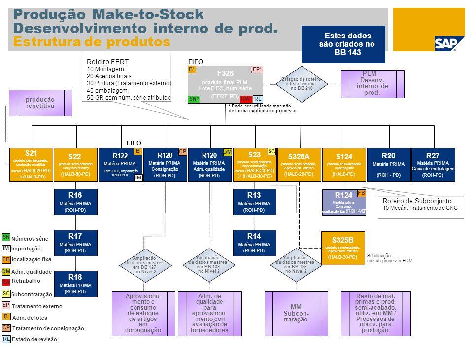 Produção Make-to-Stock Desenvolvimento interno de prod. Estrutura de produtos F326 produto final, PLM, Lote FIFO, núm. série (FERT-PD) S22 produto sem