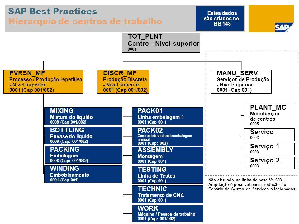 SAP Best Practices Hierarquia de centros de trabalho MANU_SERV Serviços de Produção - Nível superior 0001 (Cap 001) PLANT_MC Manutenção de centros 000