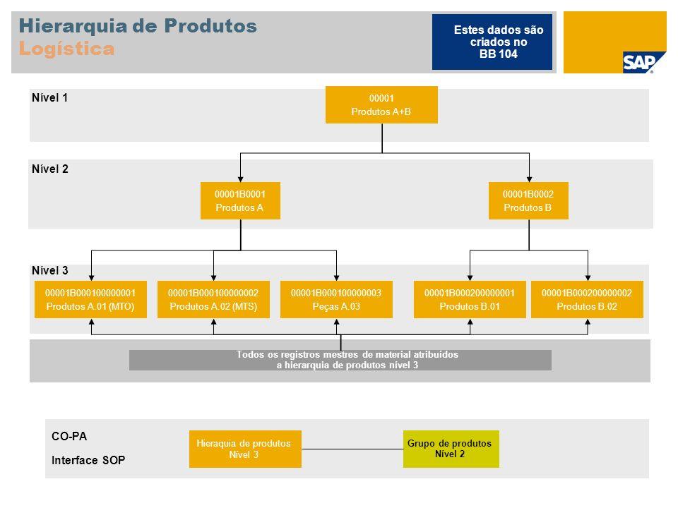 Hierarquia de Produtos Logística 00001 Produtos A+B 00001B0001 Produtos A 00001B0002 Produtos B 00001B000100000001 Produtos A.01 (MTO) 00001B000100000