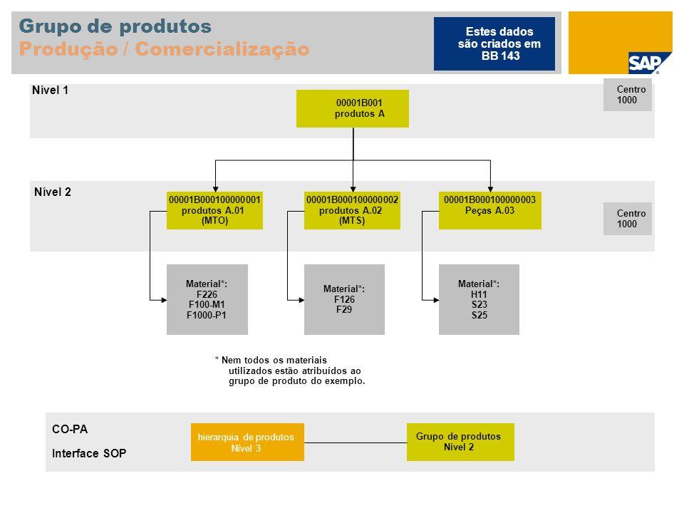 Grupo de produtos Produção / Comercialização 00001B001 produtos A Centro 1000 00001B000100000001 produtos A.01 (MTO) 00001B000100000002 produtos A.02