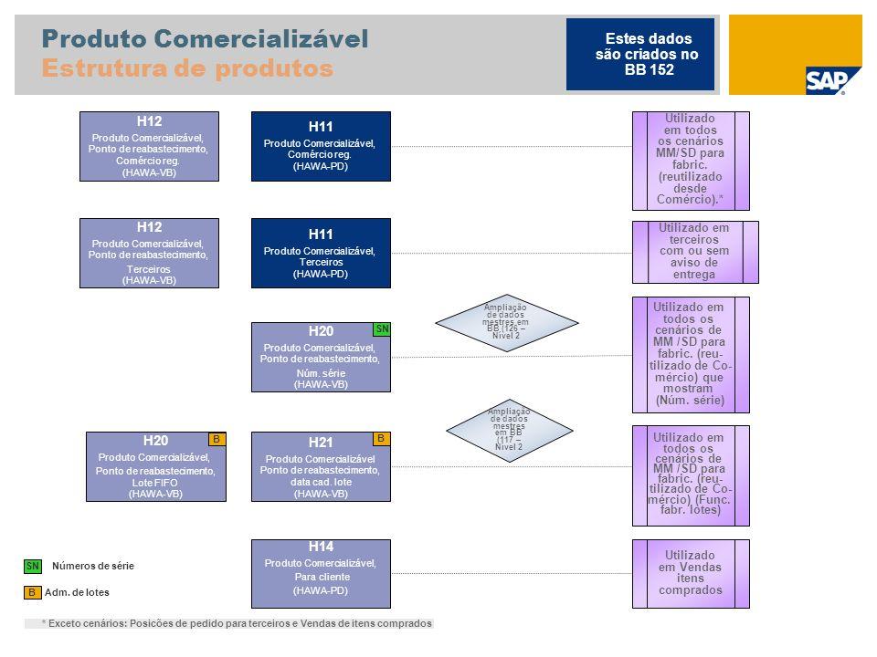 Produto Comercializável Estrutura de produtos Adm. de lotes B H11 Produto Comercializável, Comércio reg. (HAWA-PD) H12 Produto Comercializável, Ponto