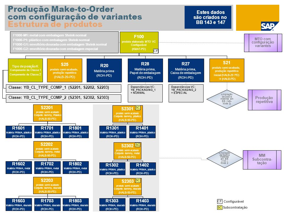 Produção Make-to-Order com configuração de variantes Estrutura de produtos F100 produto elaborado MTO VC Configurável (KMAT-PD) Tipo de posição K Comp