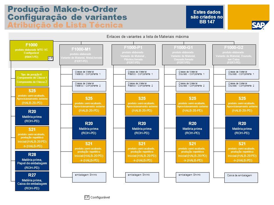 Produção Make-to-Order Configuração de variantes Atribuição de Lista Técnica Estes dados são criados no BB 147 Enlaces de variantes a lista de Materia