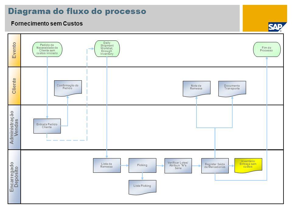 Diagrama do fluxo do processo Fornecimento sem Custos Administração Vendas Encarregado Depósito Evento Cliente Entrada Pedido Cliente Pedido de Necess