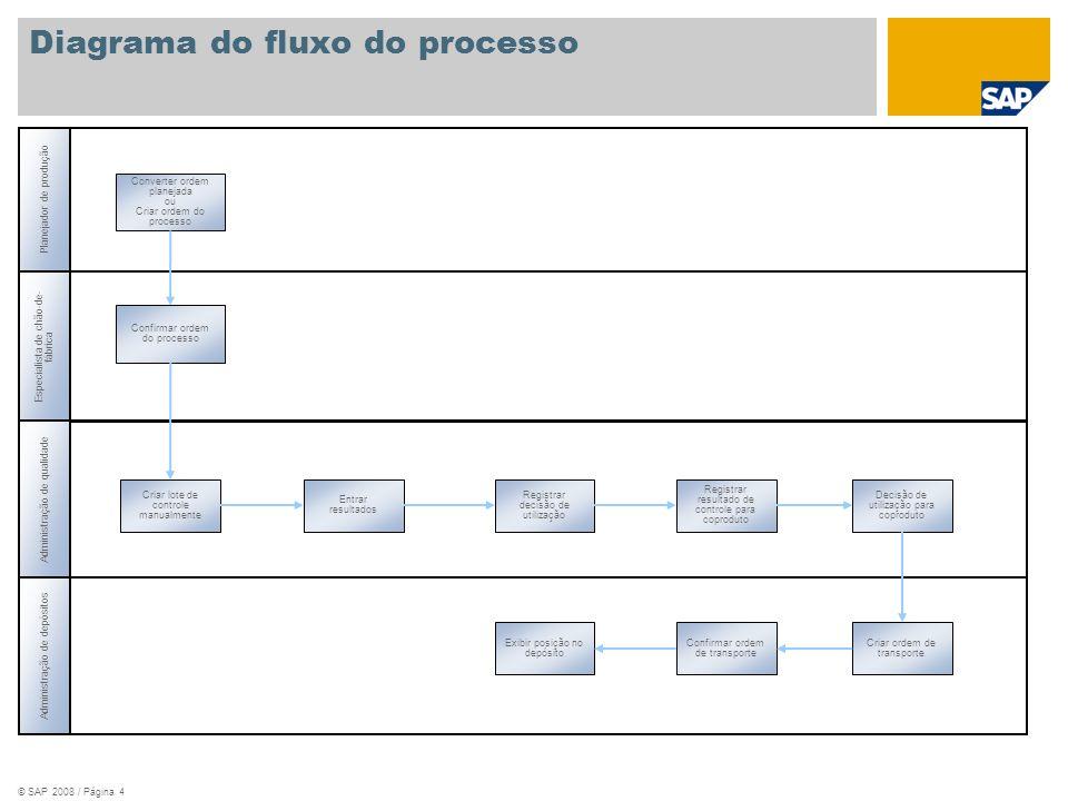 © SAP 2008 / Página 4 Planejador de produção Especialista de chão-de- fábrica Administração de qualidade Converter ordem planejada ou Criar ordem do p