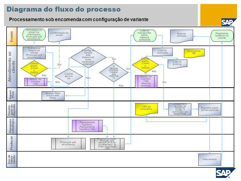 Diagrama do fluxo do processo Processamento sob encomenda com configuração de variante Evento Produção Entrada de ordens do cliente (Produção sob enco