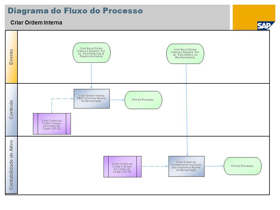 Diagrama do Fluxo do Processo Criar Ordem Interna Controle Evento Criar Centro de Custo e Grupo de Centro de Custo (155.03) Criar Ordem Interna P&D In