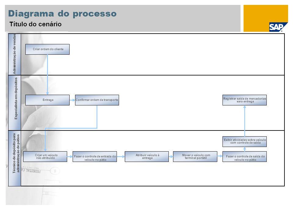 Diagrama do processo Título do cenário Mover o veículo com terminal portátil Saeles Administration Administração de vendas Warehouse Specialist Especi
