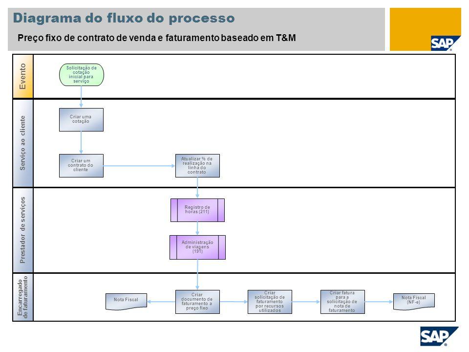Diagrama do fluxo do processo Preço fixo de contrato de venda e faturamento baseado em T&M Serviço ao cliente Prestador de serviços Evento Encarregado