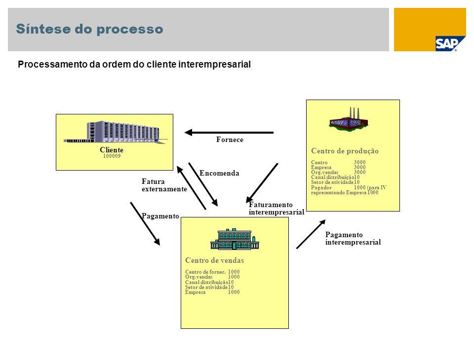 Síntese do processo Processamento da ordem do cliente interempresarial Fornece Faturamento interempresarial Fatura externamente Encomenda Cliente 1000