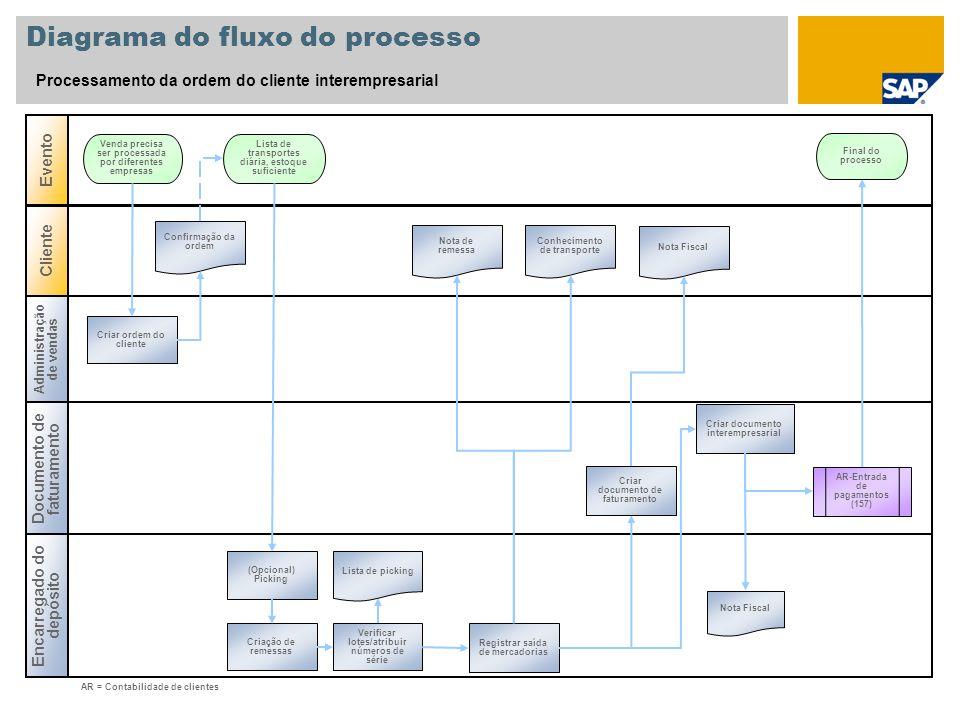 Diagrama do fluxo do processo Processamento da ordem do cliente interempresarial Administração de vendas Documento de faturamento Evento Encarregado d